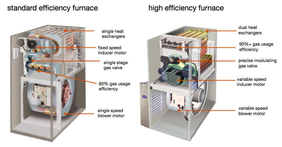 High efficiency furnace's have higher AFUE ratings.