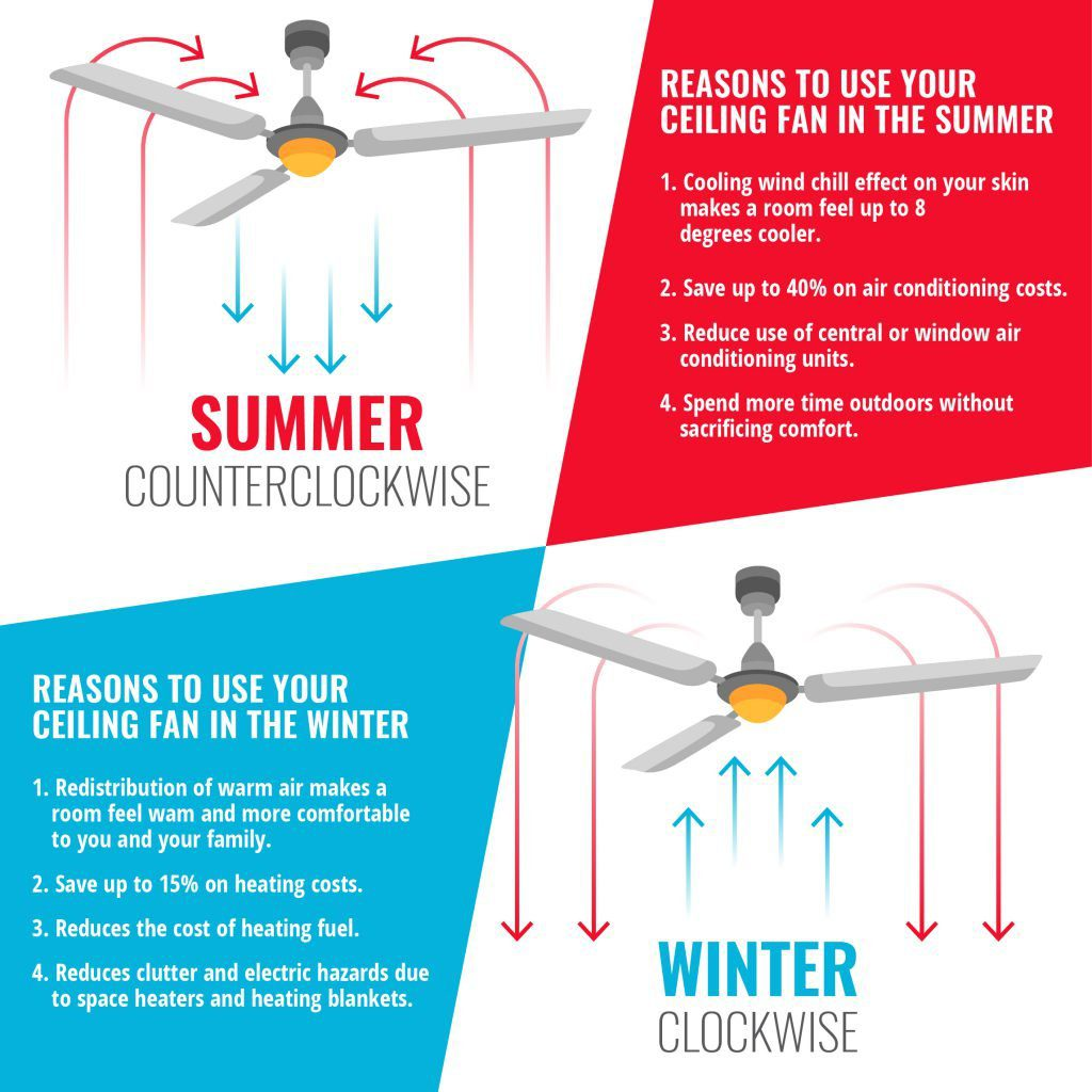 Save money by using a ceiling fan